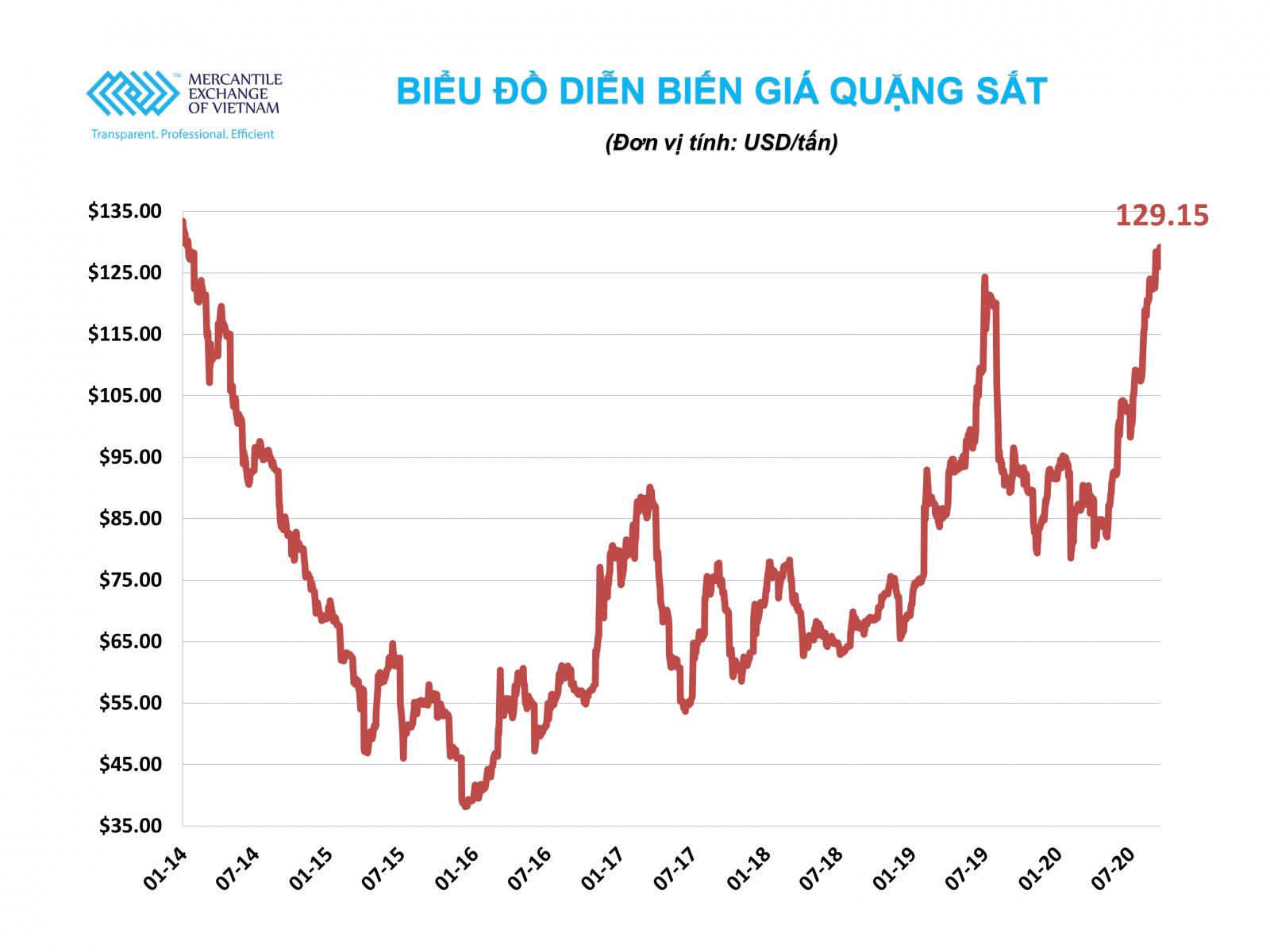 Giá quặng sắt thế giới hôm nay