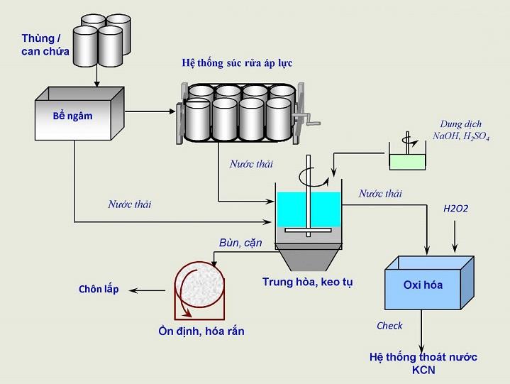 Quy trình tái chế giấy